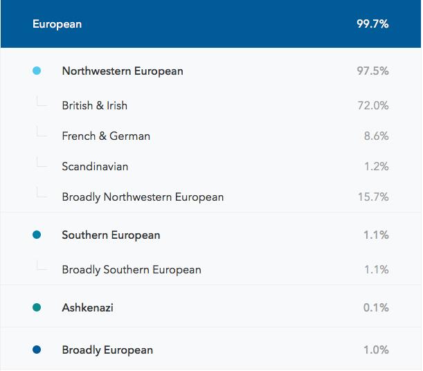 European Composition