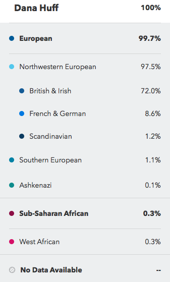 Speculative Ancestry Composition